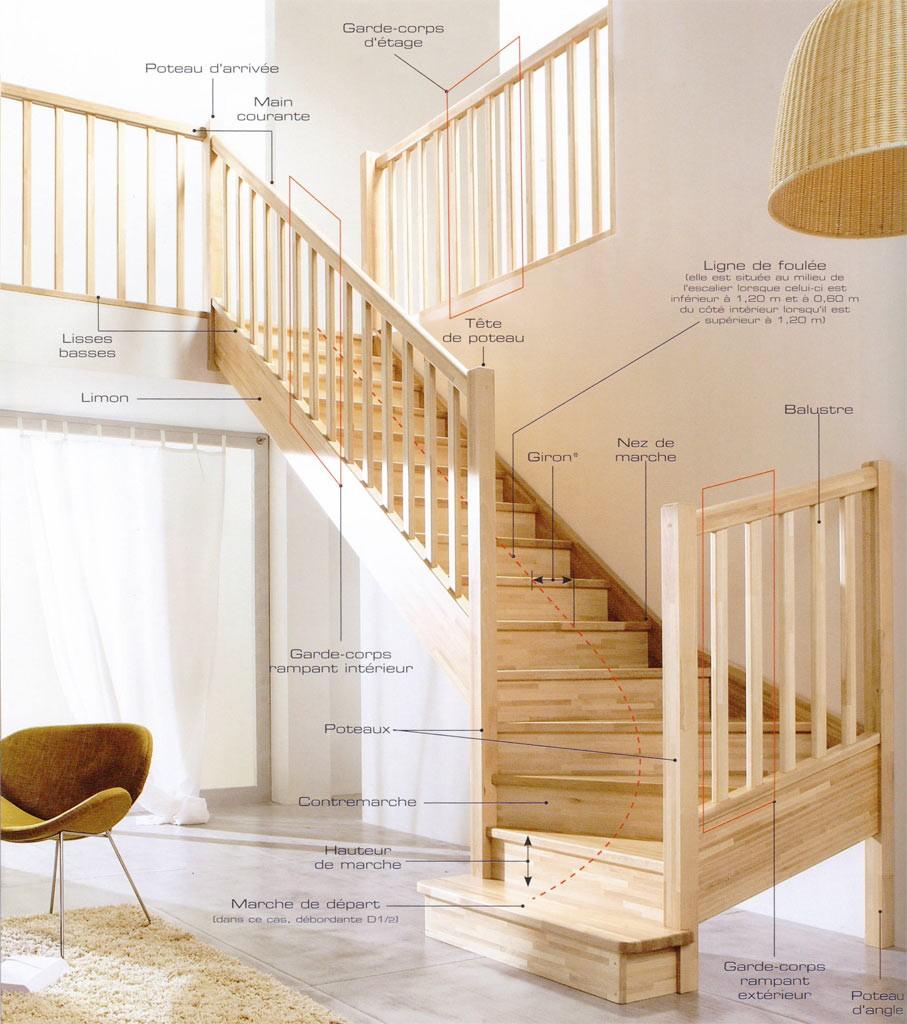 lexique - Escalier